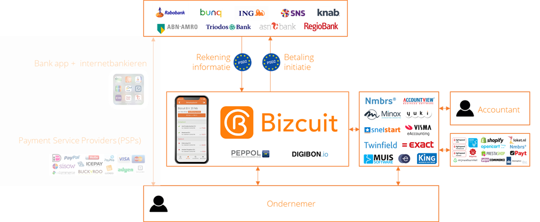 Bizcuit PSD2 model