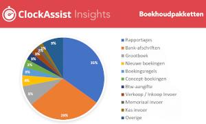 ClockAssist: tijdsbesteding aan functies binnen boekhoudsoftware