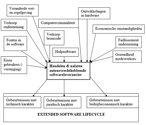 Gebeurtenissen: Extended software lifecycle management