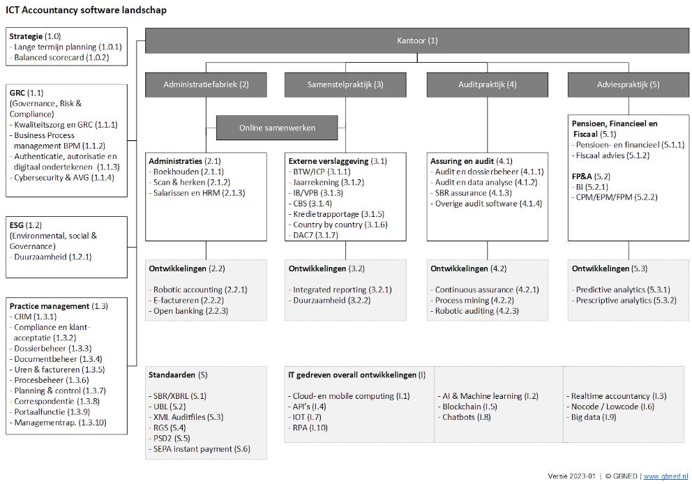 ICT Accountancy software landschap opvragen in PDF
