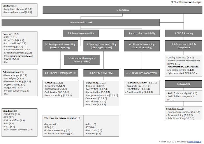 CFO Software landscape