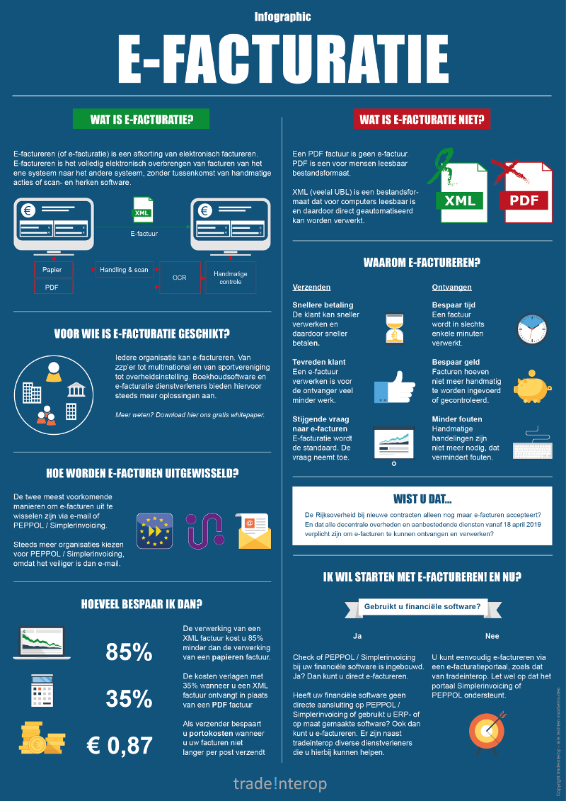 Infographic e-facturatie